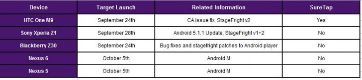 Android 6 update